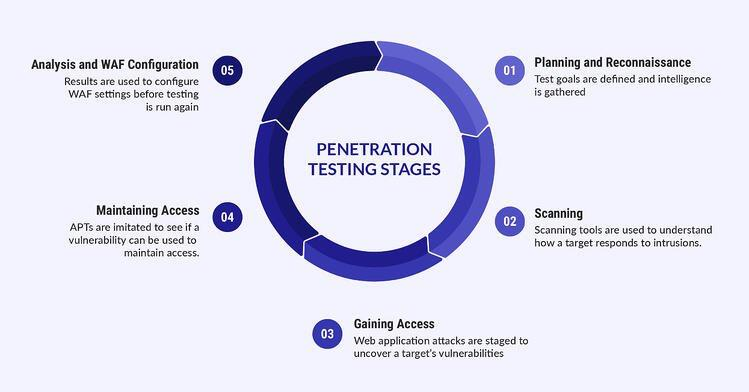 Pentest Malaysia Stages